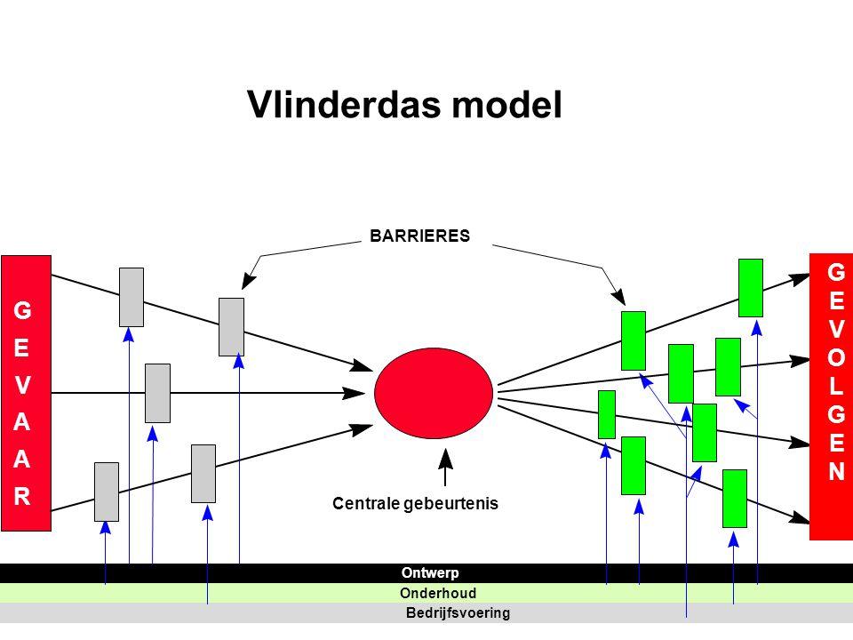 Vlinderdas model G O L E N V A R BARRIERES Centrale gebeurtenis
