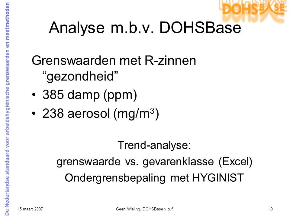 Analyse m.b.v. DOHSBase Grenswaarden met R-zinnen gezondheid