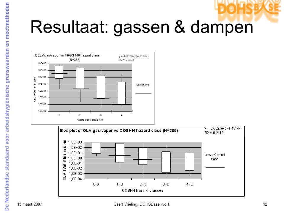 Resultaat: gassen & dampen
