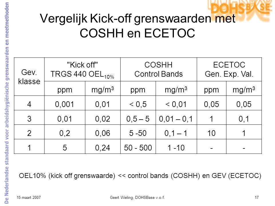 Vergelijk Kick-off grenswaarden met COSHH en ECETOC