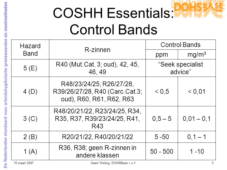 COSHH Essentials: Control Bands