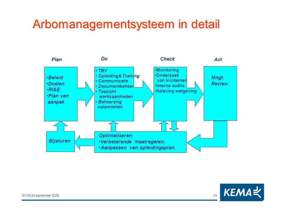 Arbomanagementsysteem in detail