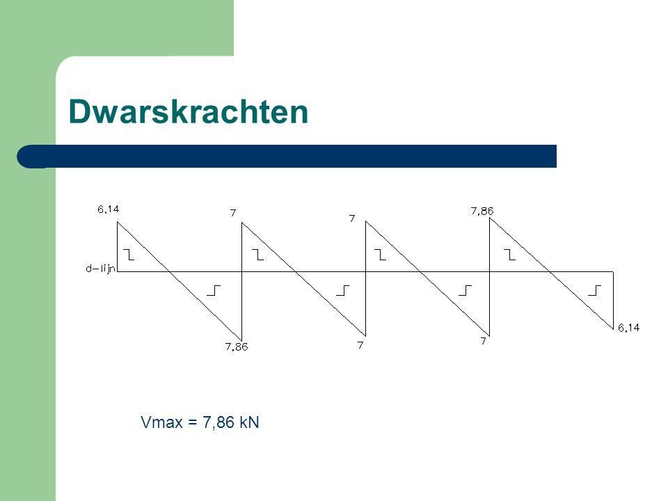 Dwarskrachten Vmax = 7,86 kN