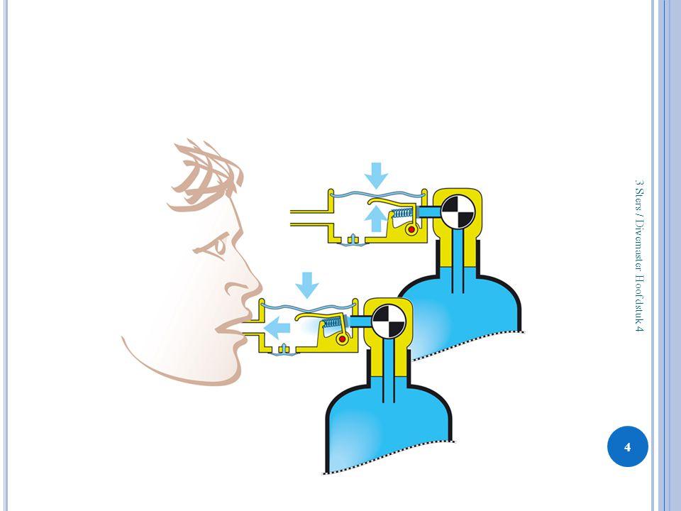 Ademautomaat - basis 3 Sters / Divemaster Hoofdstuk 4