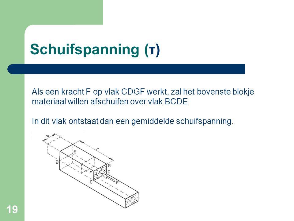 Schuifspanning (τ) Als een kracht F op vlak CDGF werkt, zal het bovenste blokje materiaal willen afschuifen over vlak BCDE.
