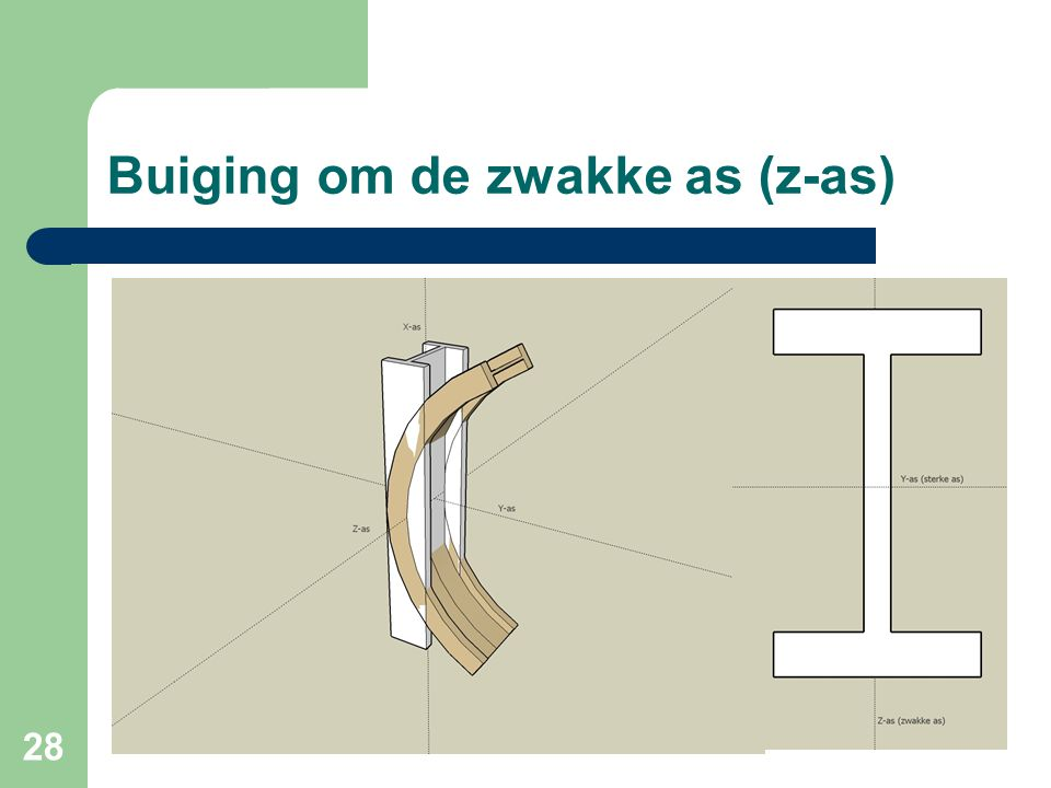 Buiging om de zwakke as (z-as)