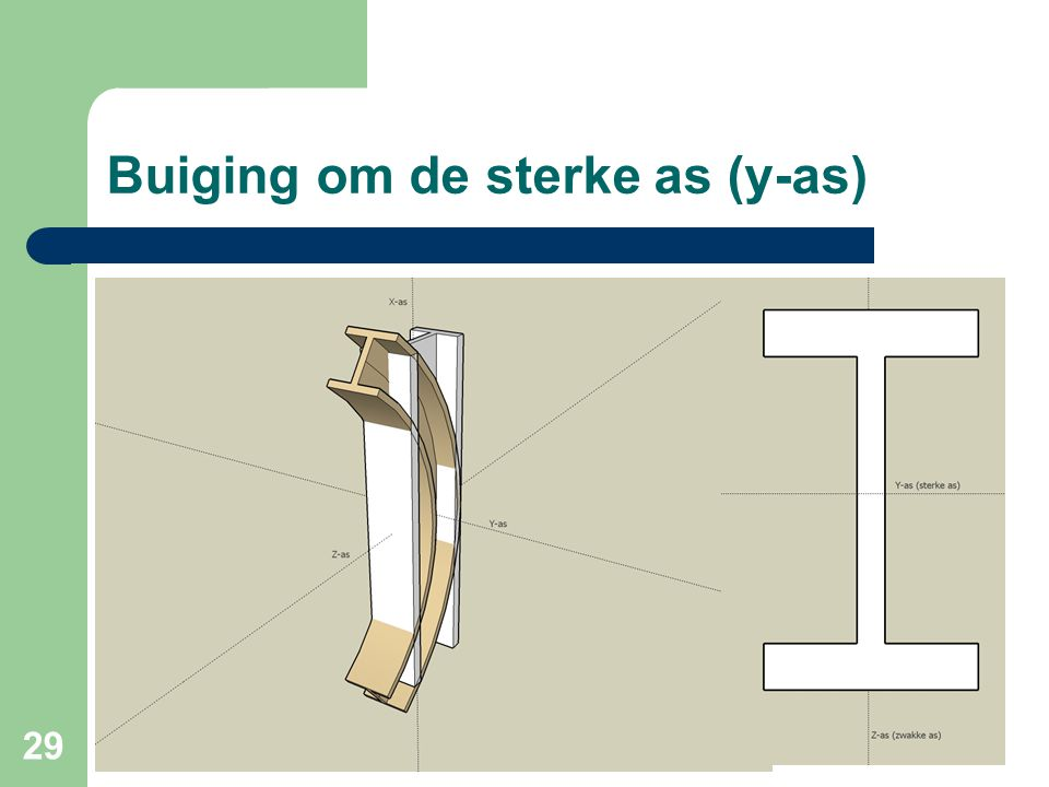 Buiging om de sterke as (y-as)