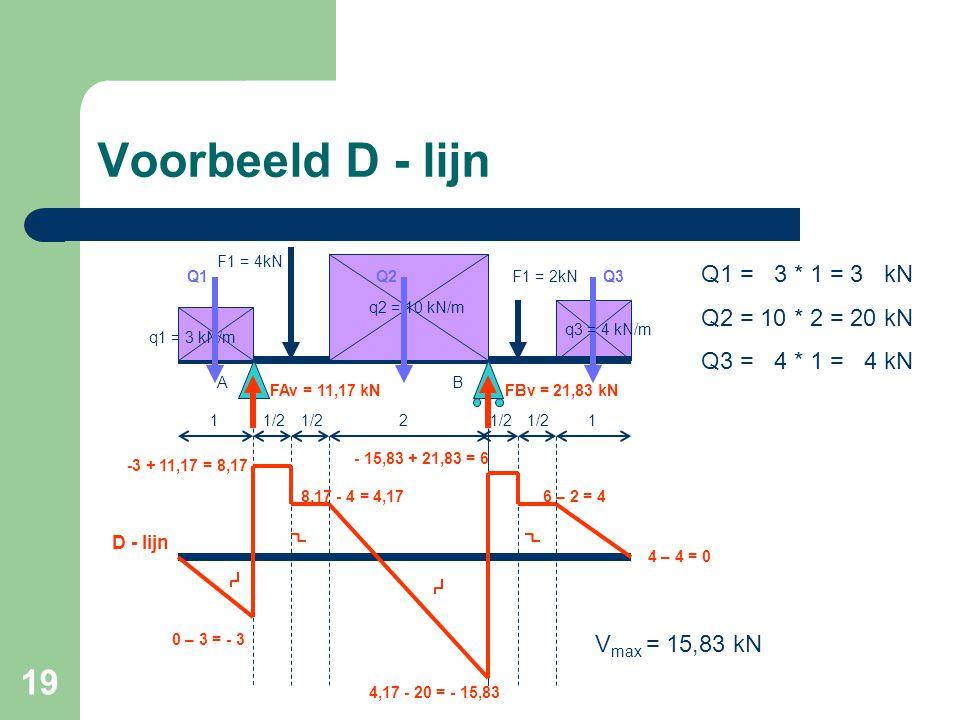 Voorbeeld D - lijn Q1 = 3 * 1 = 3 kN Q2 = 10 * 2 = 20 kN