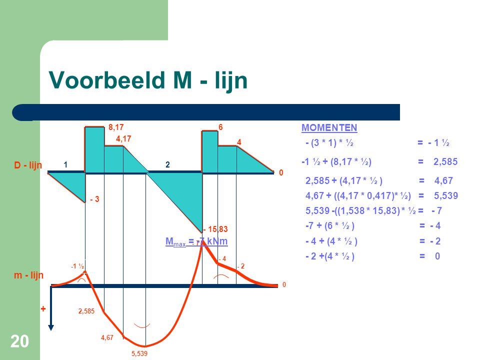 Voorbeeld M - lijn MOMENTEN - (3 * 1) * ½ = - 1 ½
