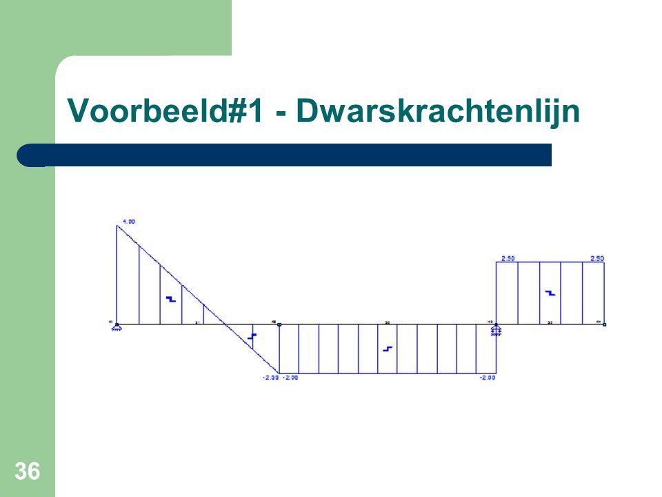 Voorbeeld#1 - Dwarskrachtenlijn