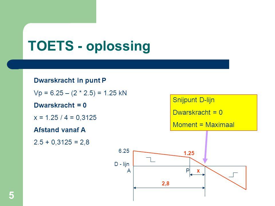 TOETS - oplossing Dwarskracht in punt P