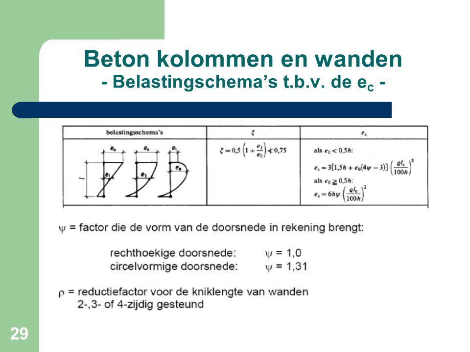 Beton kolommen en wanden - Belastingschema's t.b.v. de ec -