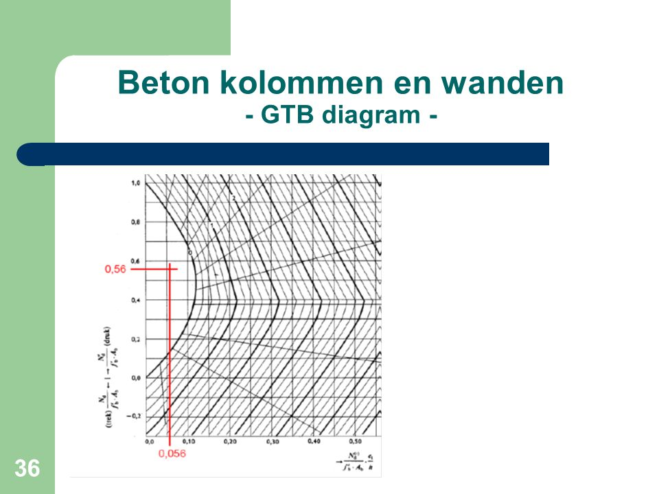 Beton kolommen en wanden - GTB diagram -