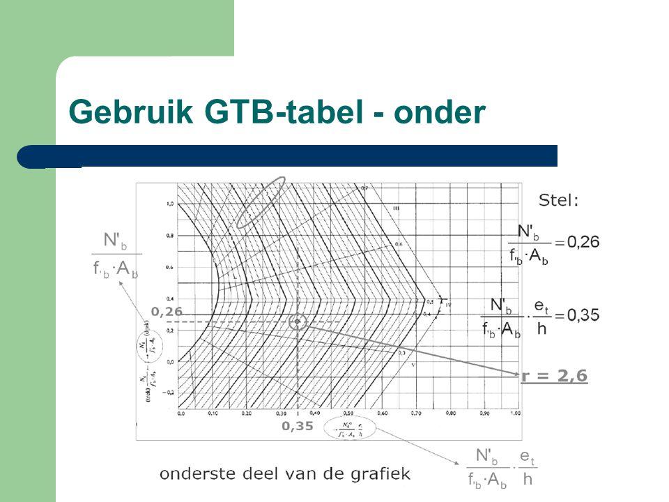 Gebruik GTB-tabel - onder