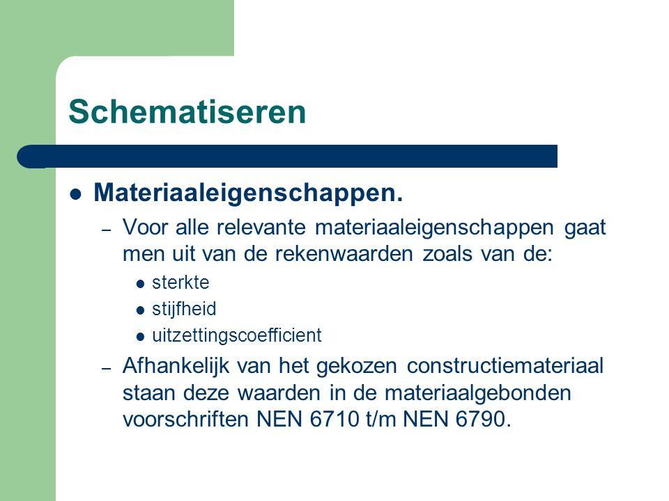 Schematiseren Materiaaleigenschappen.