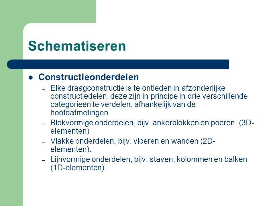Schematiseren Constructieonderdelen
