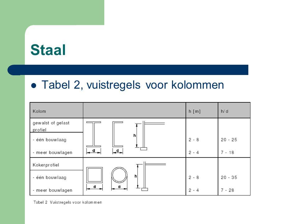 Staal Tabel 2, vuistregels voor kolommen