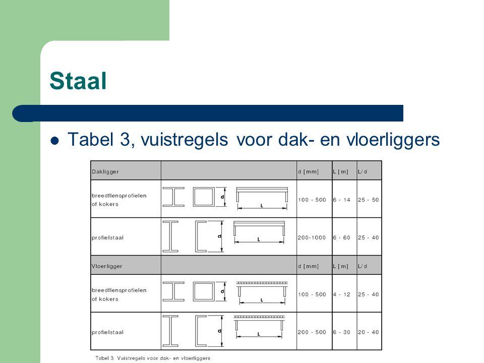 Staal Tabel 3, vuistregels voor dak- en vloerliggers