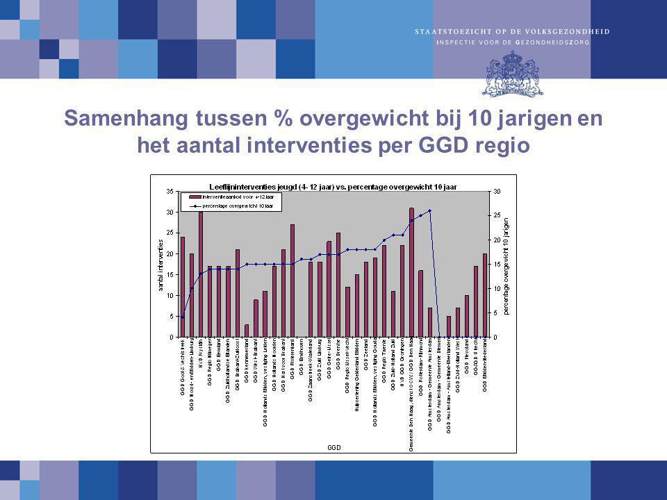 Samenhang tussen % overgewicht bij 10 jarigen en het aantal interventies per GGD regio