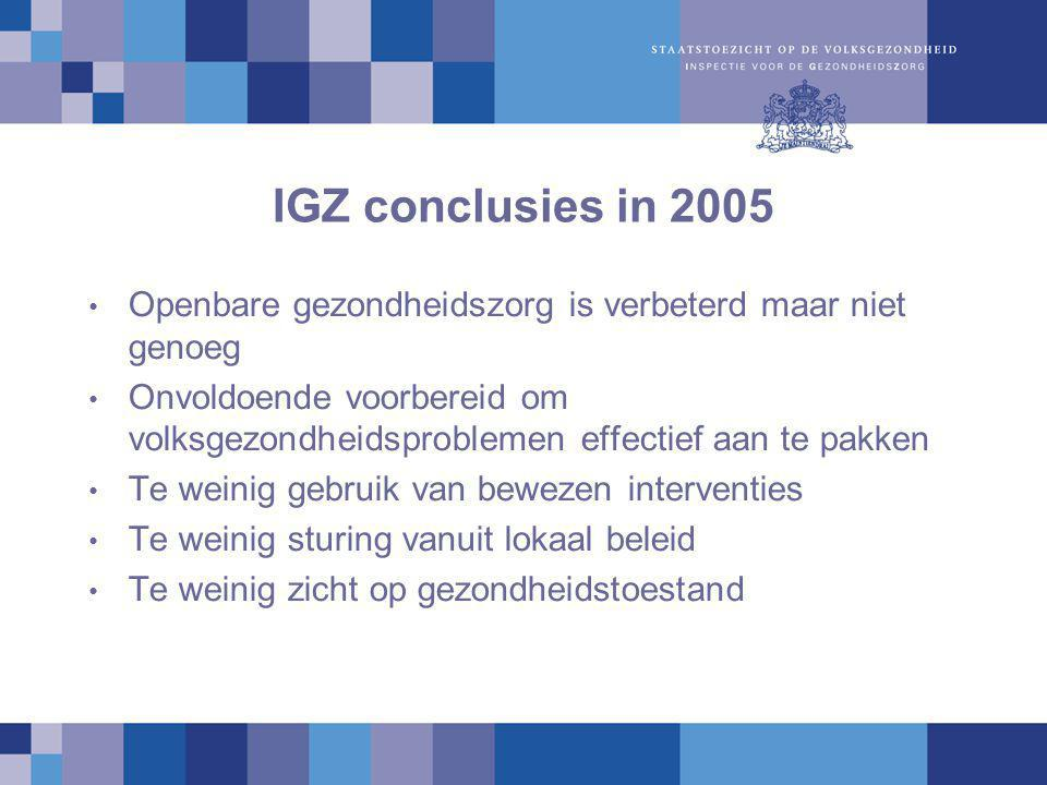 IGZ conclusies in 2005 Openbare gezondheidszorg is verbeterd maar niet genoeg.
