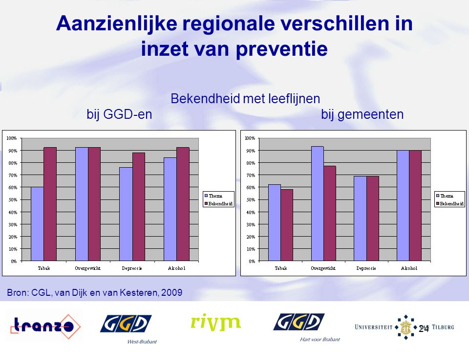 Aanzienlijke regionale verschillen in inzet van preventie