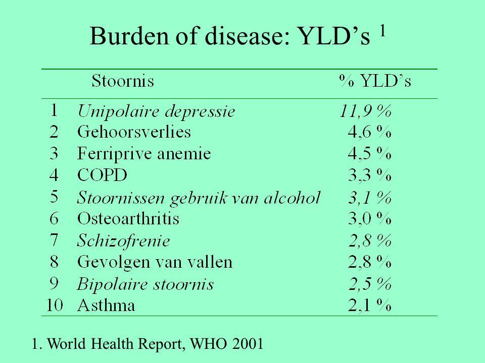 Burden of disease: YLD's 1
