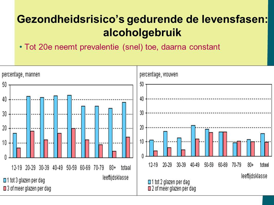 Gezondheidsrisico's gedurende de levensfasen: alcoholgebruik