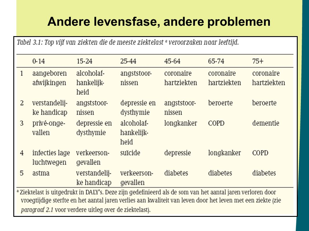Andere levensfase, andere problemen