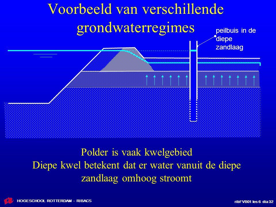 Voorbeeld van verschillende grondwaterregimes