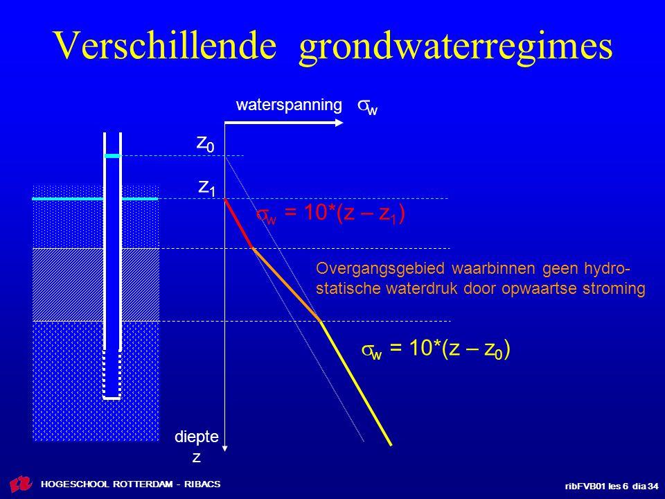 Verschillende grondwaterregimes