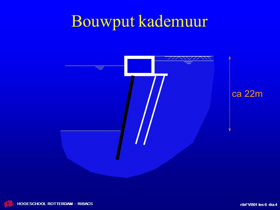 Bouwput kademuur ca 22m