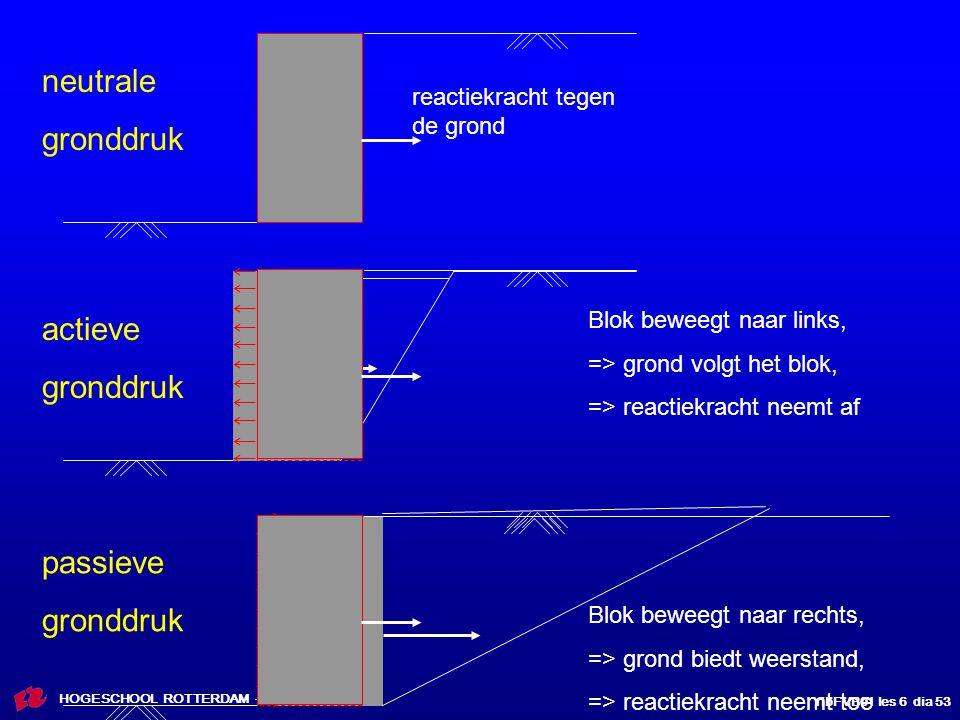 neutrale gronddruk actieve gronddruk passieve gronddruk
