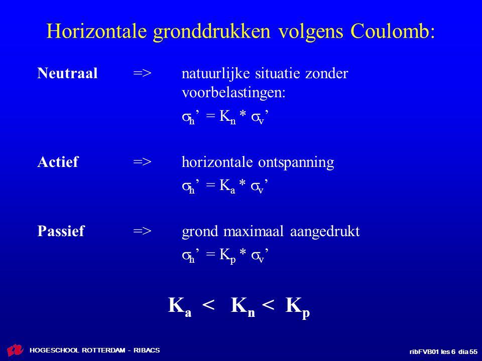 Horizontale gronddrukken volgens Coulomb:
