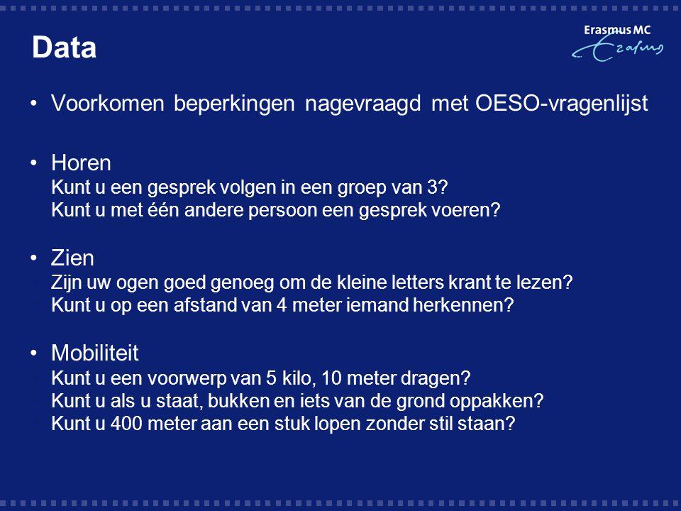 Data Voorkomen beperkingen nagevraagd met OESO-vragenlijst Horen Zien