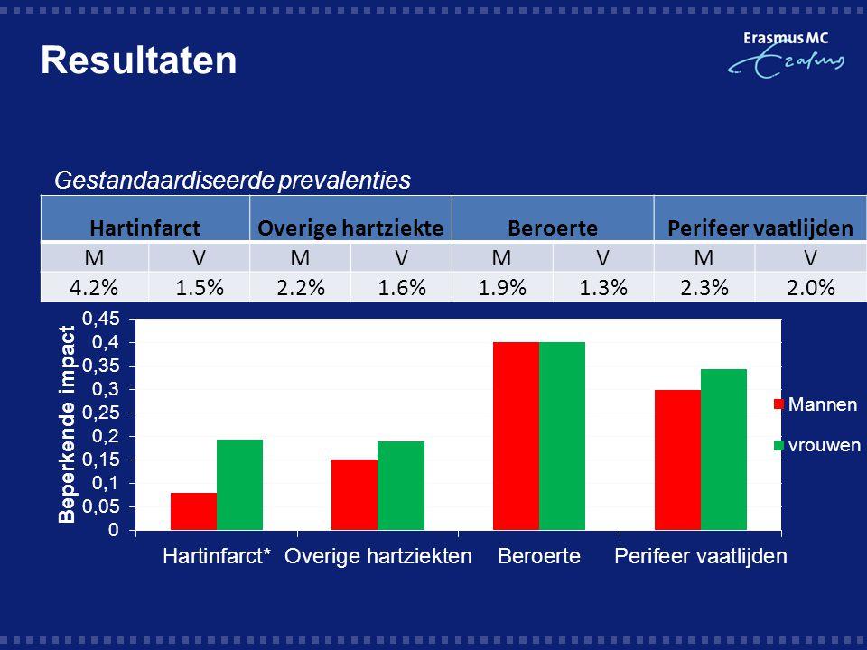 Resultaten Gestandaardiseerde prevalenties Hartinfarct
