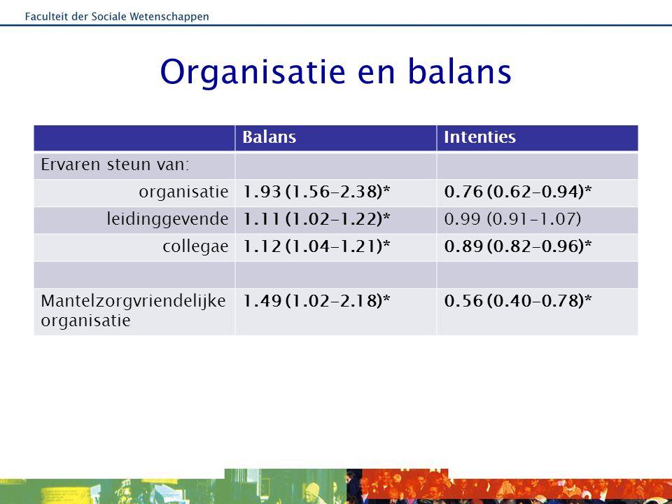 Organisatie en balans Balans Intenties Ervaren steun van: organisatie