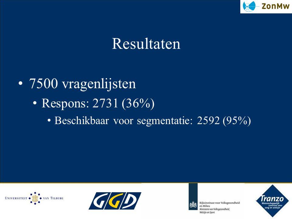 Resultaten 7500 vragenlijsten Respons: 2731 (36%)