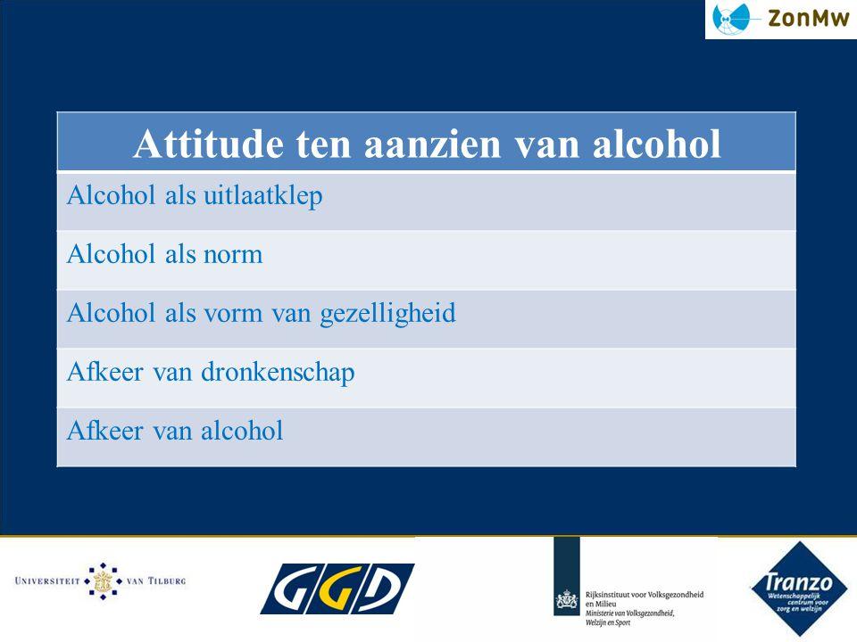 Attitude ten aanzien van alcohol