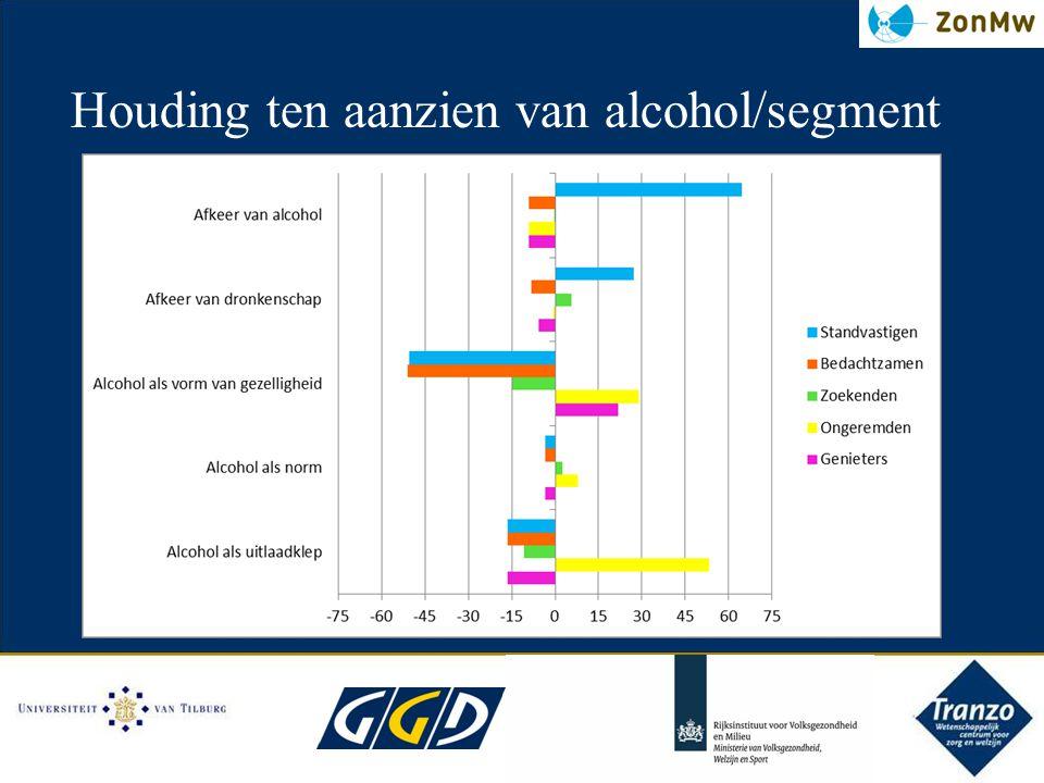 Houding ten aanzien van alcohol/segment