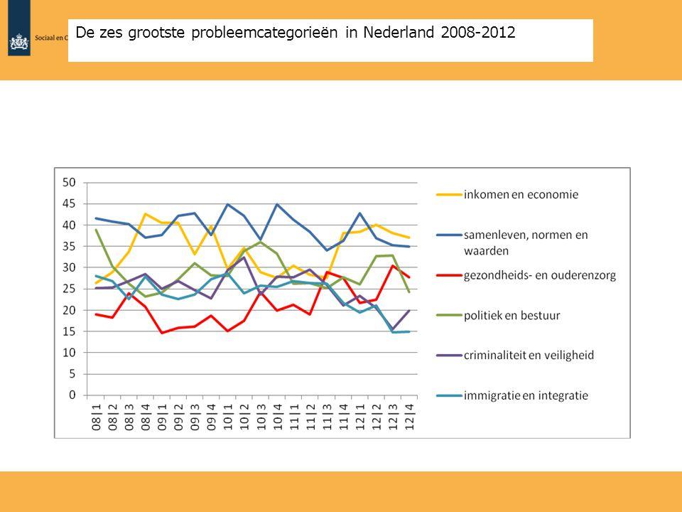 De zes grootste probleemcategorieën in Nederland 2008-2012