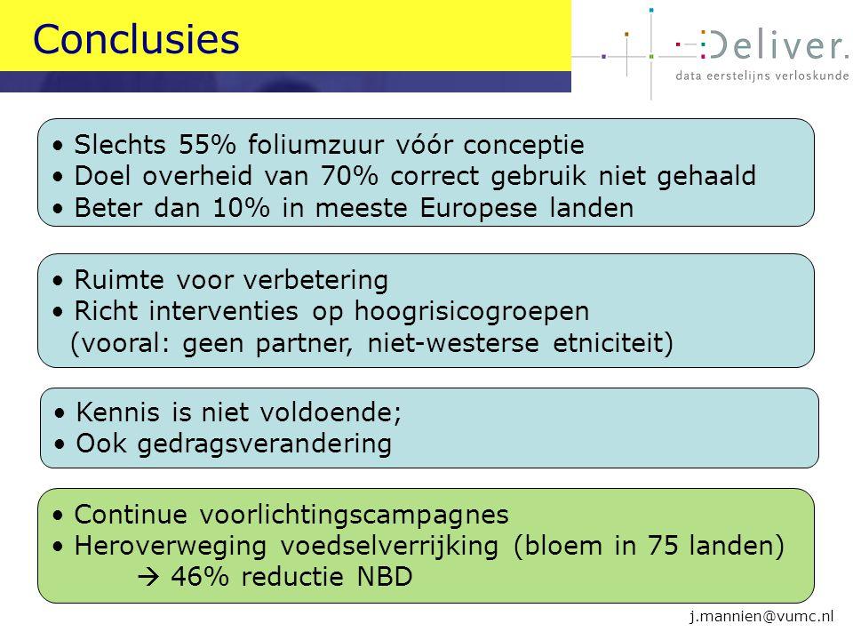 Conclusies Slechts 55% foliumzuur vóór conceptie