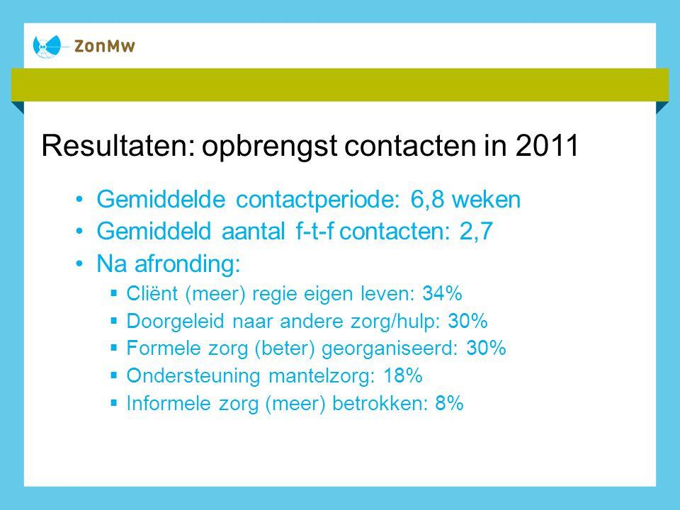 Resultaten: opbrengst contacten in 2011