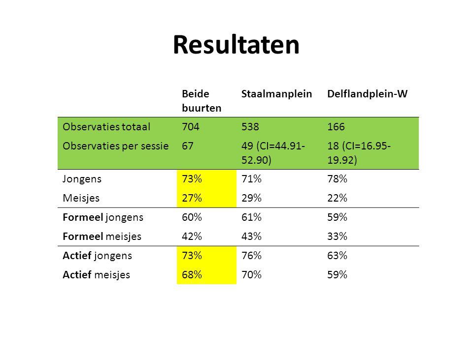 Resultaten Beide buurten Staalmanplein Delflandplein-W