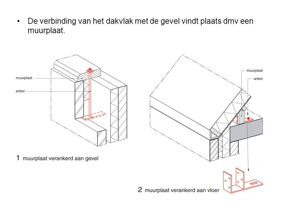 De verbinding van het dakvlak met de gevel vindt plaats dmv een muurplaat.