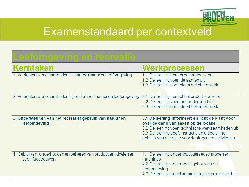 Examenstandaard per contextveld