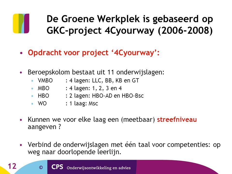 De Groene Werkplek is gebaseerd op GKC-project 4Cyourway (2006-2008)