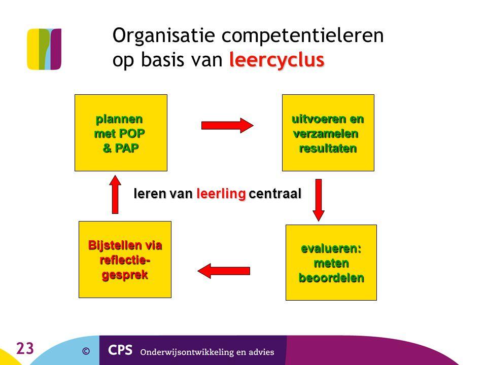Organisatie competentieleren op basis van leercyclus