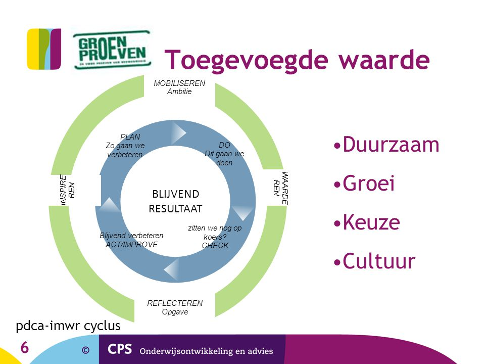 Toegevoegde waarde Duurzaam Groei Keuze Cultuur pdca-imwr cyclus