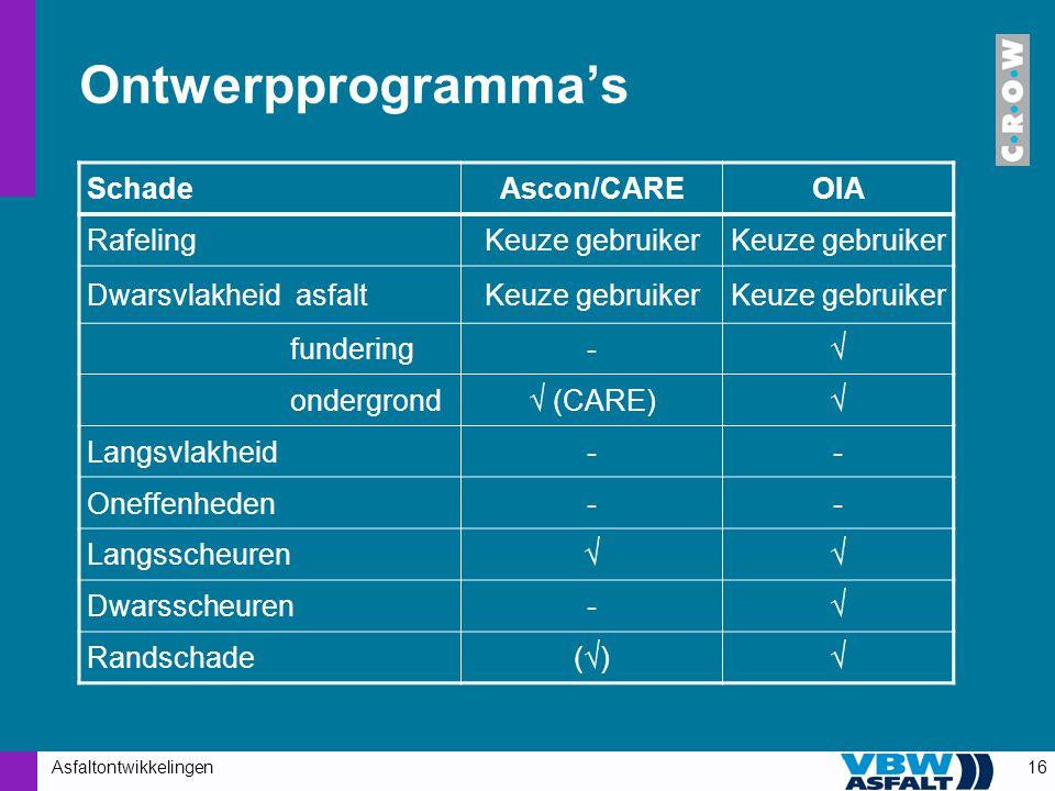 Ontwerpprogramma's Schade Ascon/CARE OIA Rafeling Keuze gebruiker