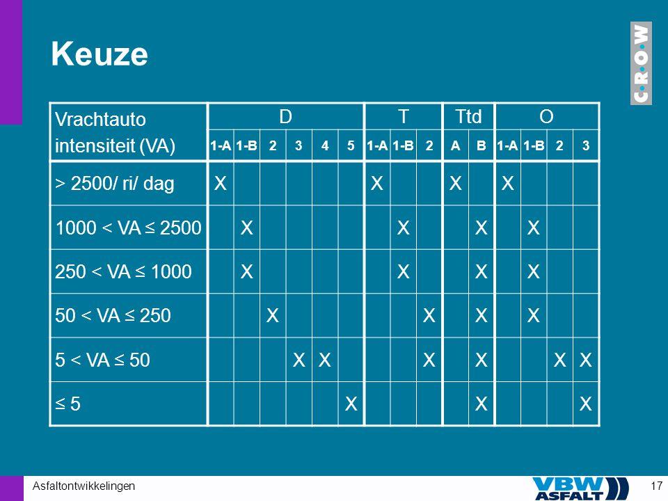 Keuze Vrachtauto intensiteit (VA) D T Ttd O > 2500/ ri/ dag X